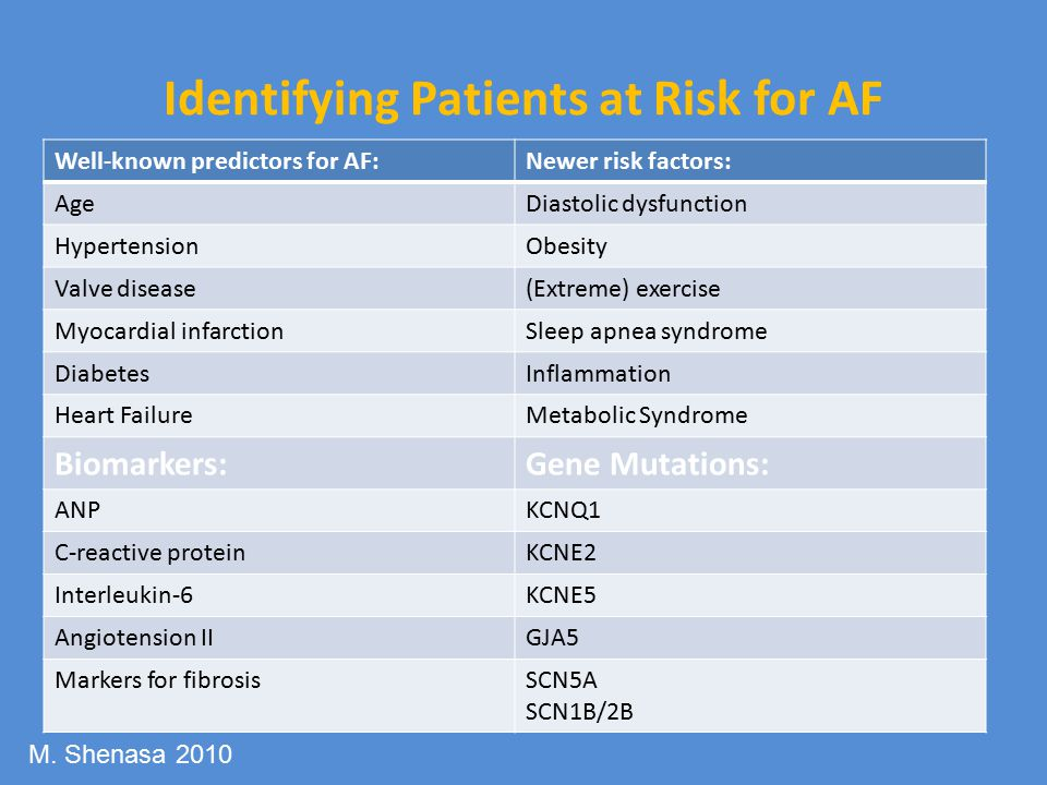 Identifying Patients at Risk for AF