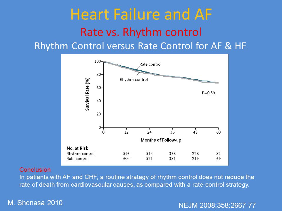 Heart Failure and AF Rate vs. Rhythm control