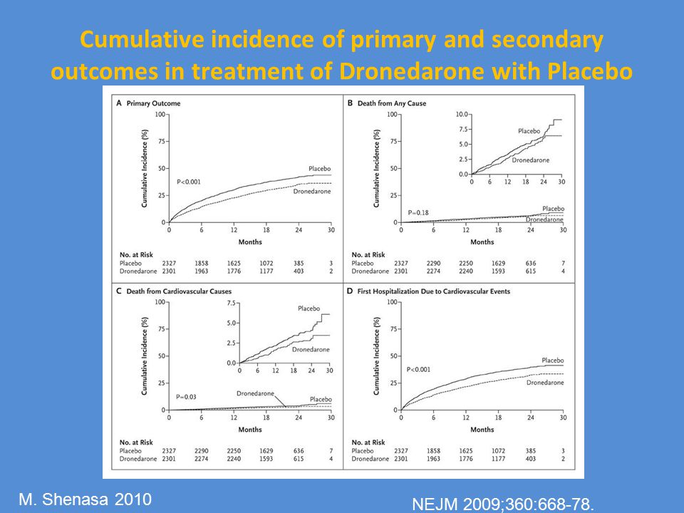 Cumulative incidence of primary and secondary outcomes in treatment of Dronedarone with Placebo