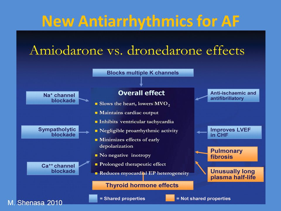 New Antiarrhythmics for AF