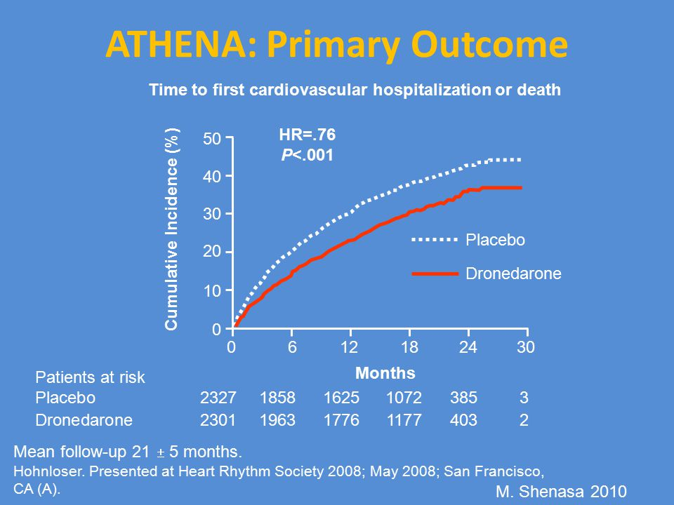 ATHENA: Primary Outcome