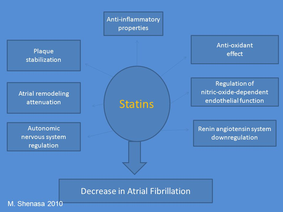 Statins Decrease in Atrial Fibrillation Anti-inflammatory properties