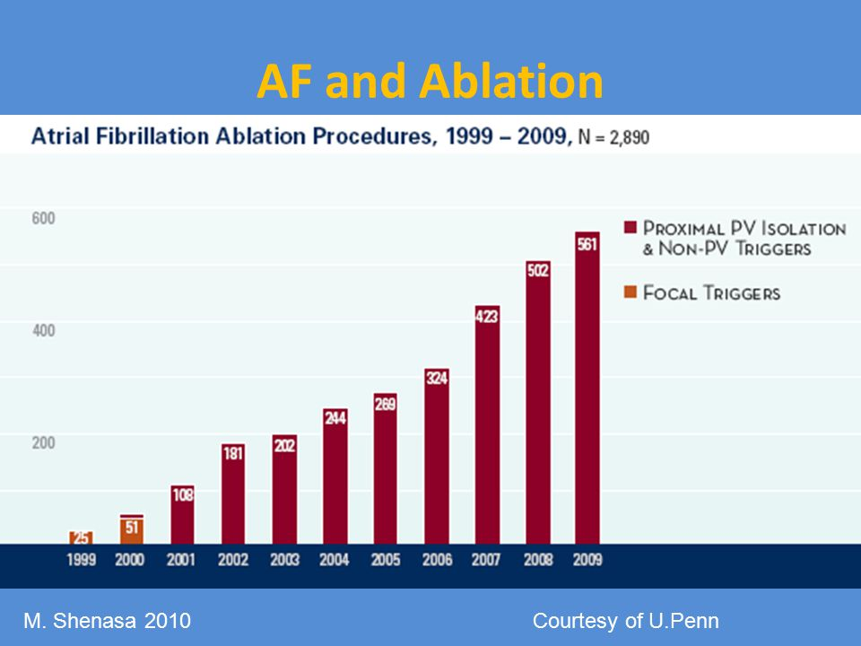 AF and Ablation M. Shenasa 2010 Courtesy of U.Penn