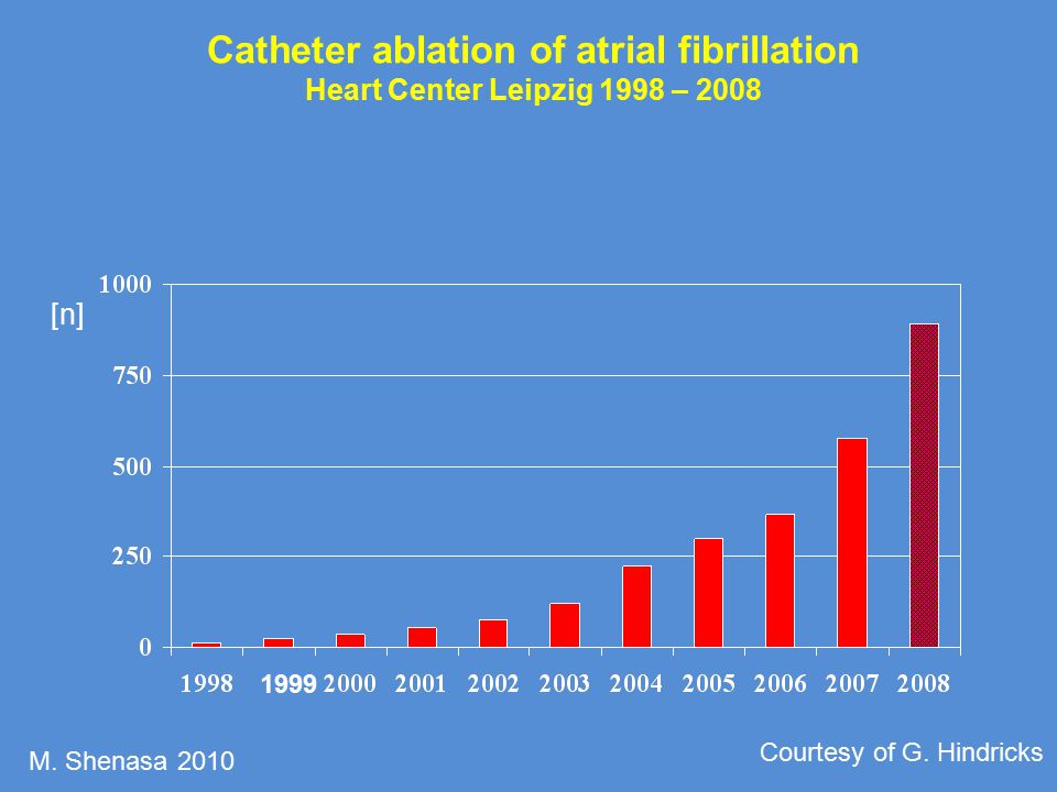 Catheter ablation of atrial fibrillation Heart Center Leipzig 1998 – 2008