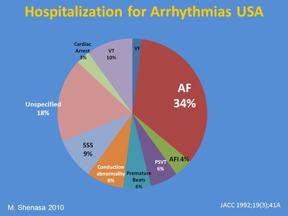 Hospitalization for Arrhythmias USA
