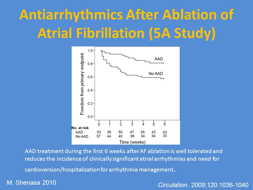 Antiarrhythmics After Ablation of Atrial Fibrillation (5A Study)