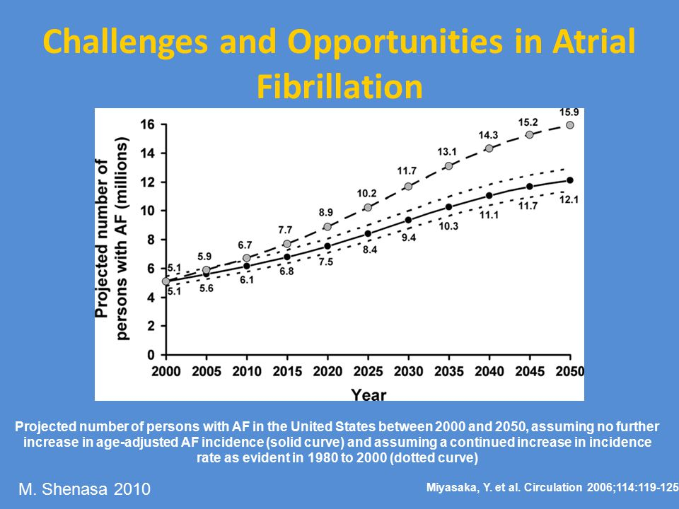 Challenges and Opportunities in Atrial Fibrillation