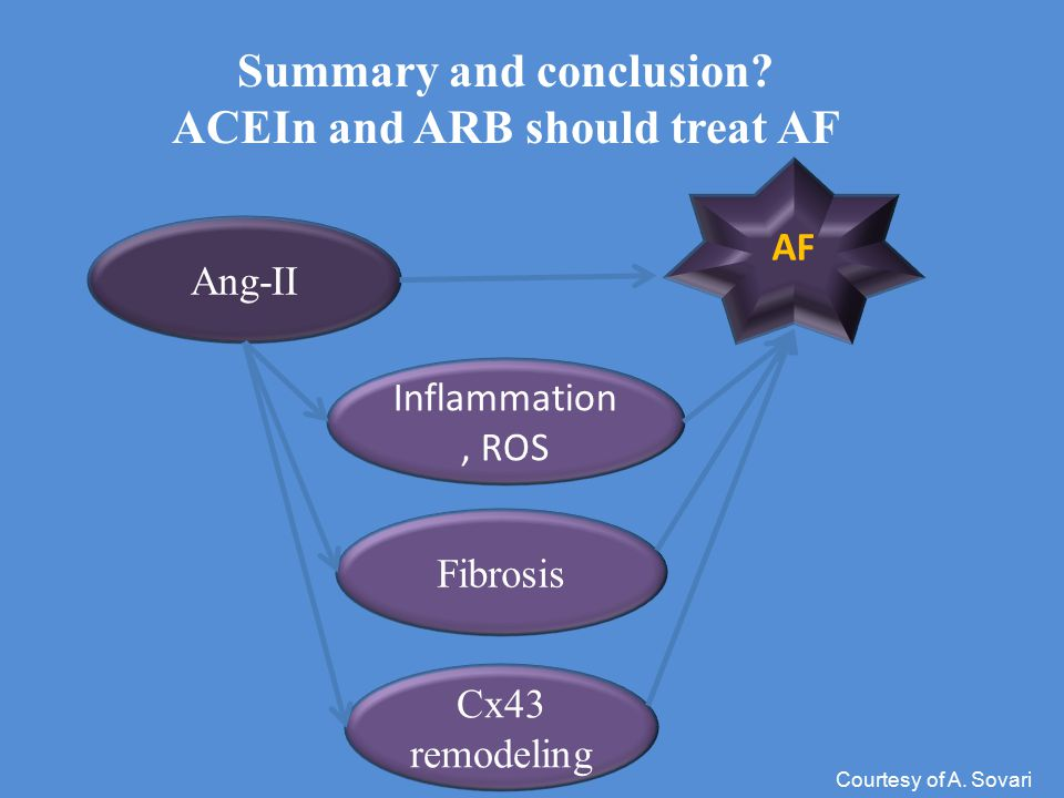 Summary and conclusion ACEIn and ARB should treat AF