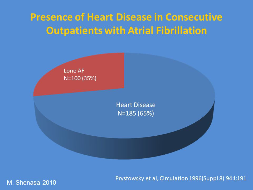 Presence of Heart Disease in Consecutive Outpatients with Atrial Fibrillation