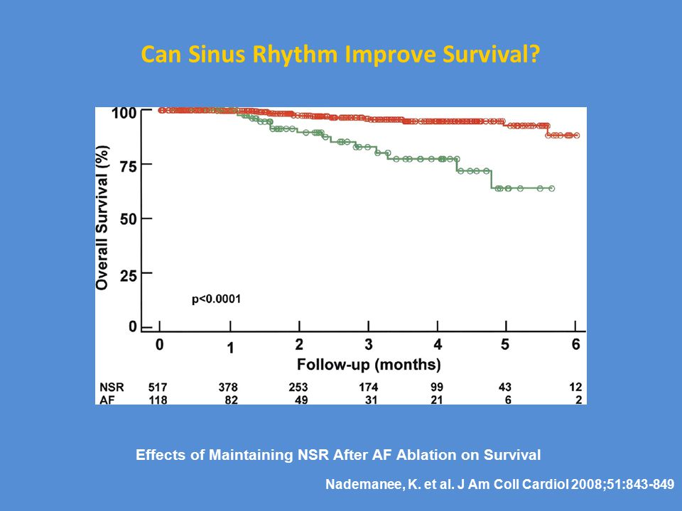 Can Sinus Rhythm Improve Survival