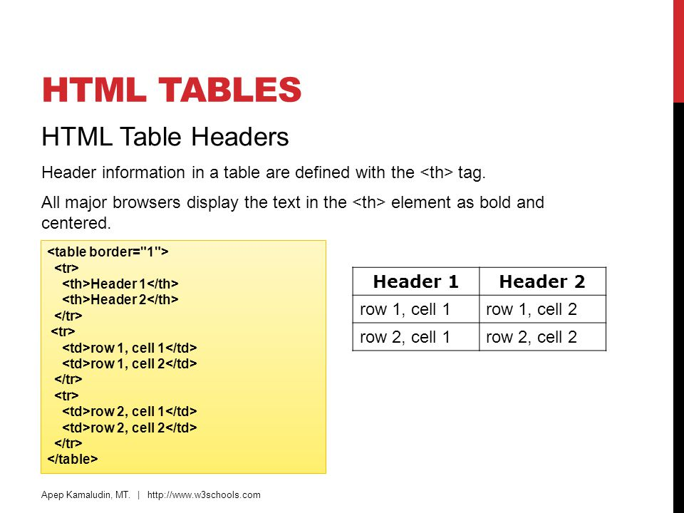 Images tables lists blocks layout forms iframes for Table header th