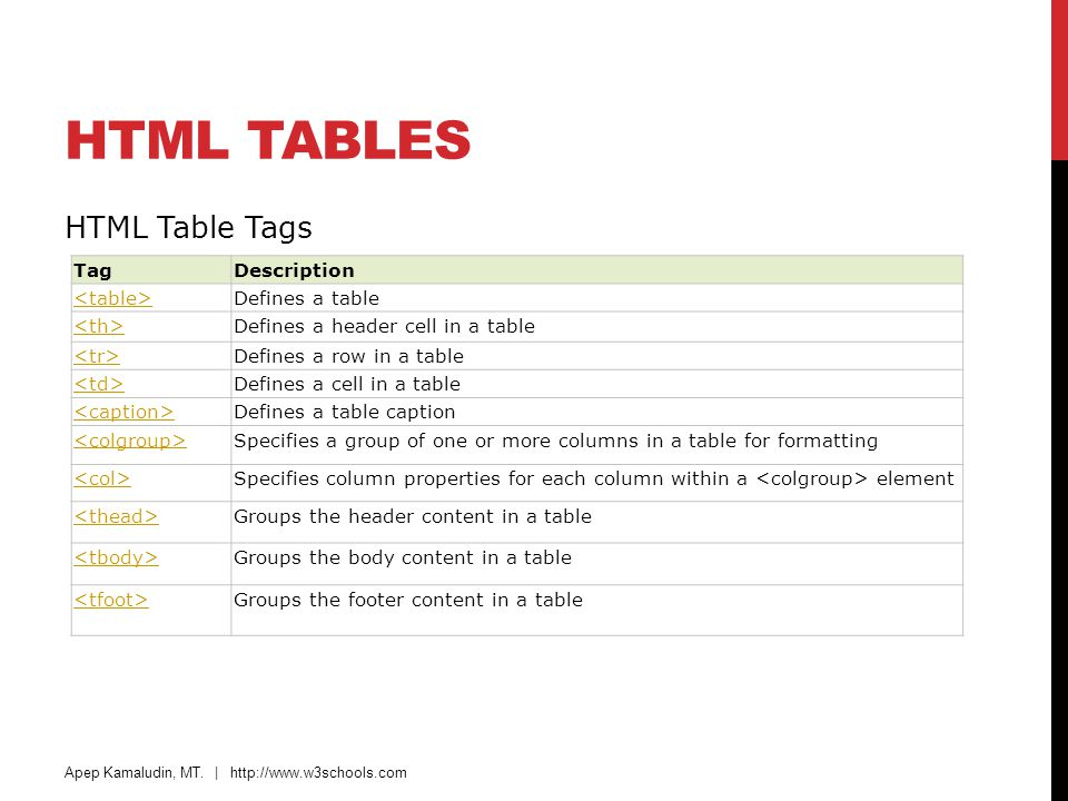 HTML Tables HTML Table Tags Tag Description <table>
