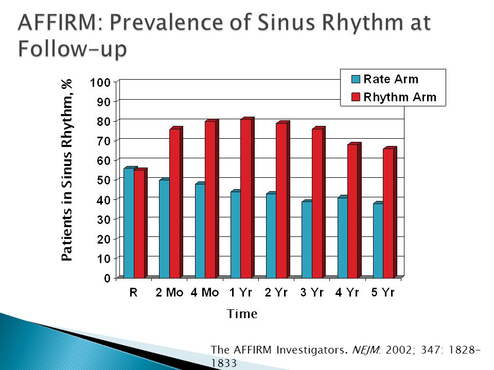 AFFIRM: Prevalence of Sinus Rhythm at Follow-up