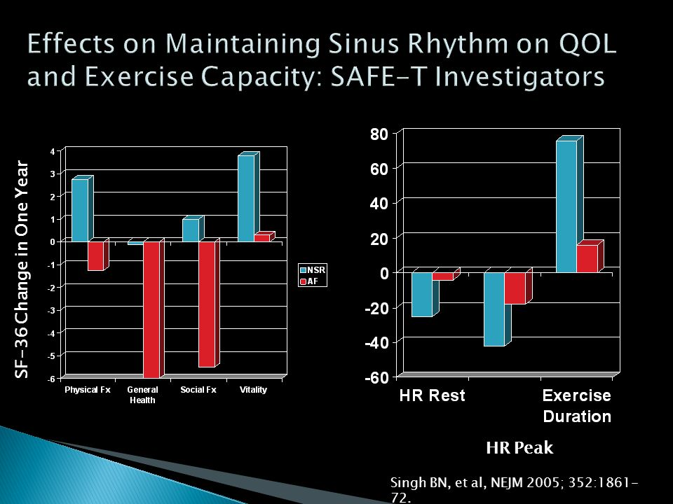 Effects on Maintaining Sinus Rhythm on QOL and Exercise Capacity: SAFE-T Investigators