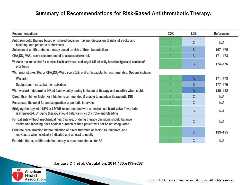Summary of Recommendations for Risk-Based Antithrombotic Therapy.