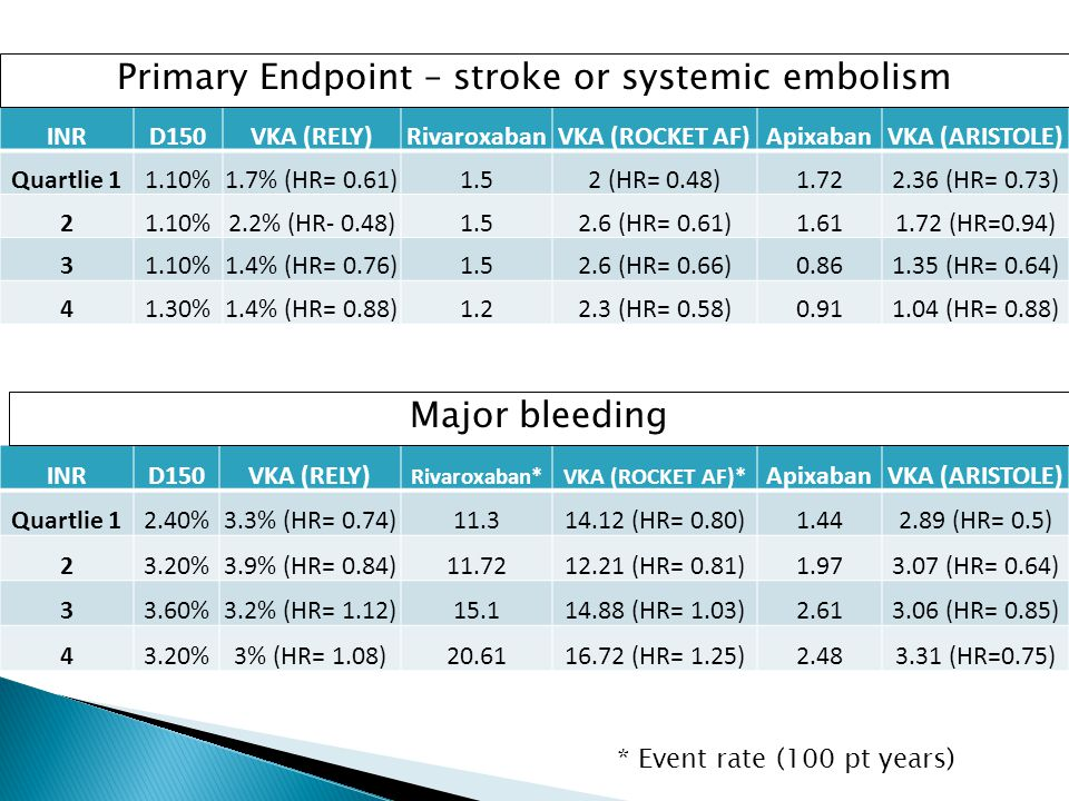 Primary Endpoint – stroke or systemic embolism