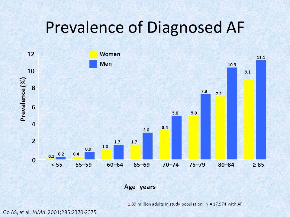 Prevalence of Diagnosed AF