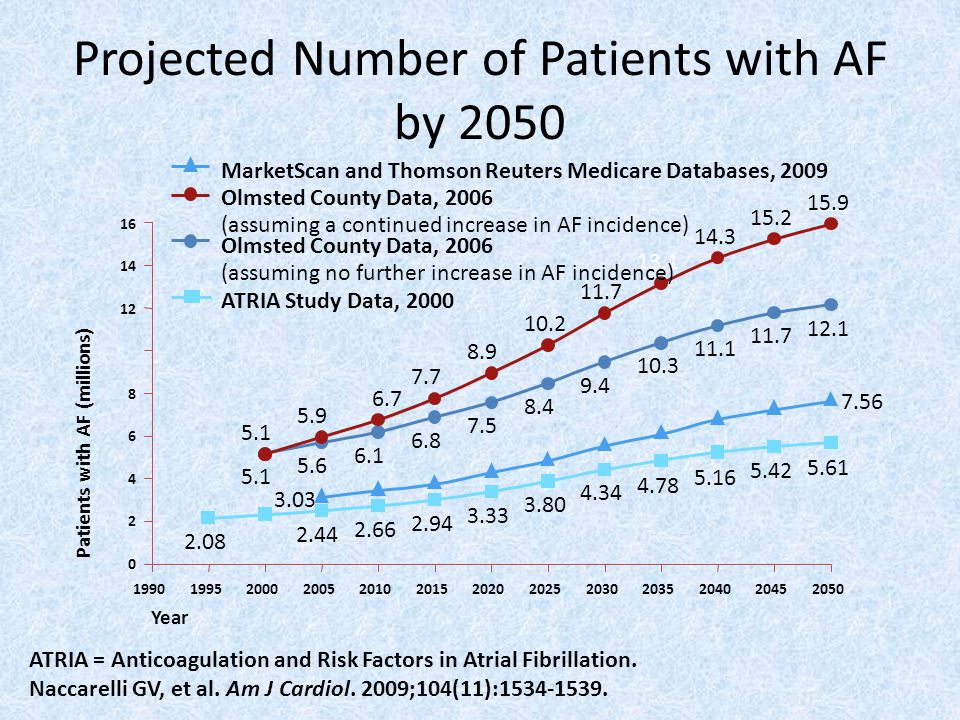 Projected Number of Patients with AF by 2050