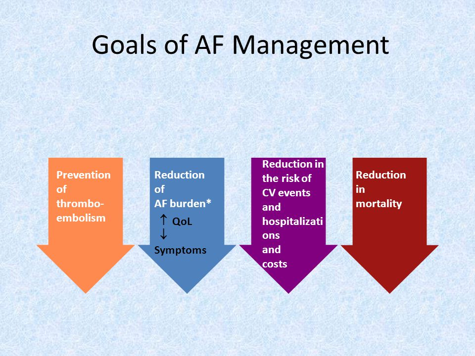 Goals of AF Management Reduction in the risk of CV events and hospitalizations and costs. Prevention of thrombo-embolism.