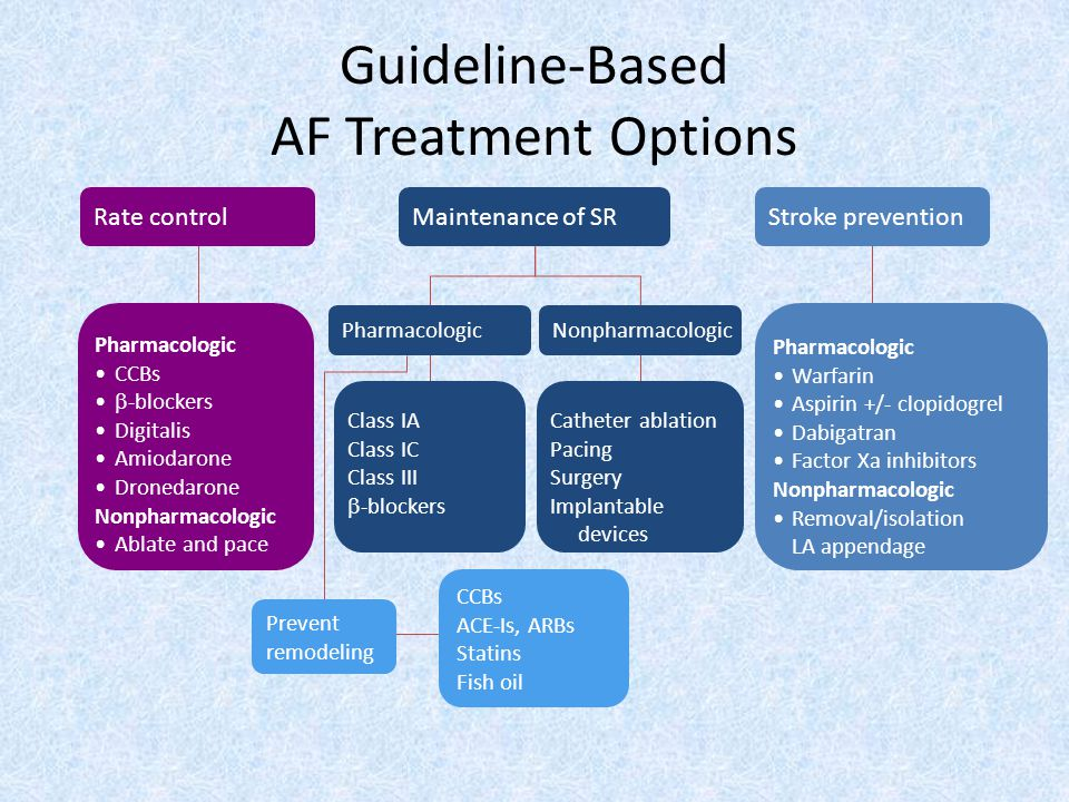 Guideline-Based AF Treatment Options