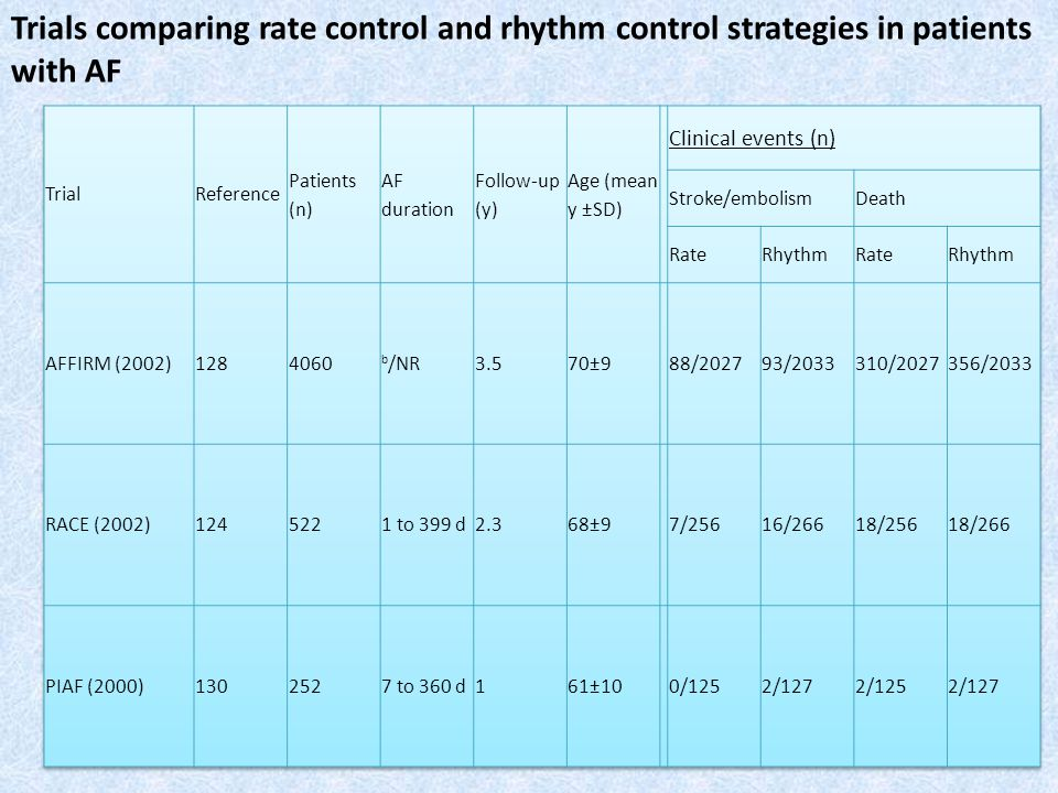 Trials comparing rate control and rhythm control strategies in patients with AF
