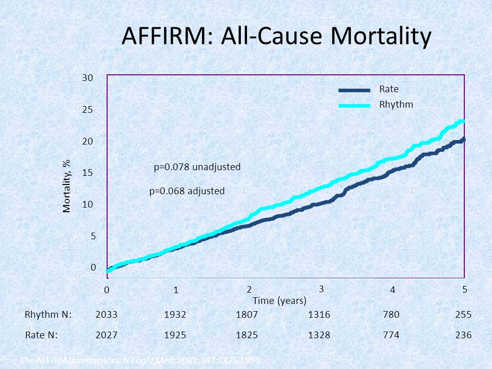 AFFIRM: All-Cause Mortality
