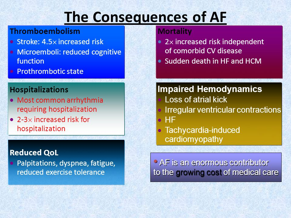 The Consequences of AF Thromboembolism Mortality Hospitalizations
