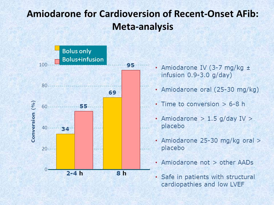 Amiodarone for Cardioversion of Recent-Onset AFib: Meta-analysis