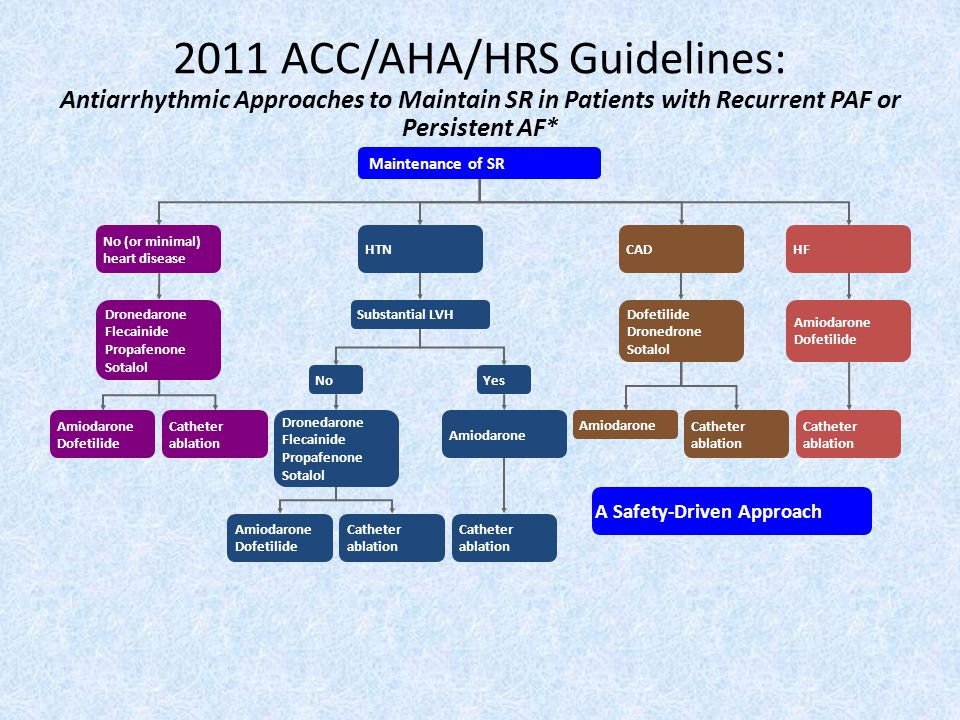 2011 ACC/AHA/HRS Guidelines: Antiarrhythmic Approaches to Maintain SR in Patients with Recurrent PAF or Persistent AF*