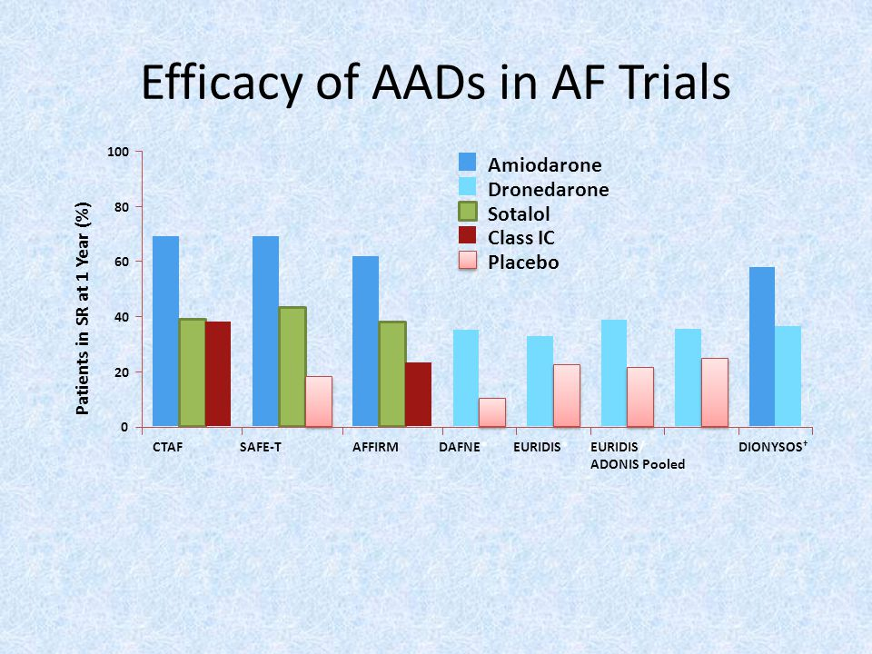 Efficacy of AADs in AF Trials