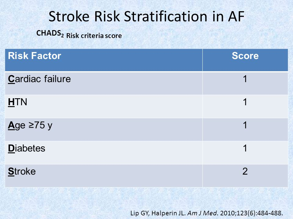 Stroke Risk Stratification in AF