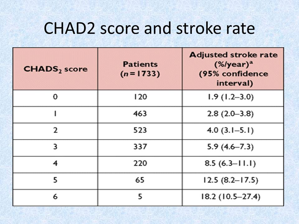 CHAD2 score and stroke rate
