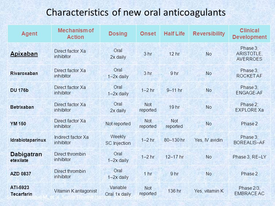 Characteristics of new oral anticoagulants