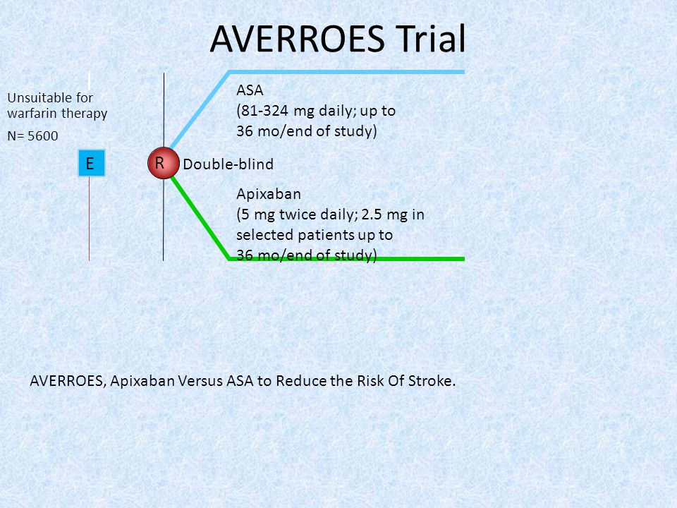 AVERROES Trial E R ASA (81-324 mg daily; up to 36 mo/end of study)