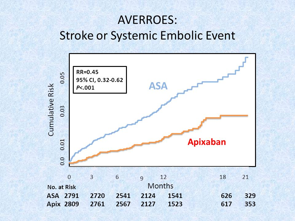 AVERROES: Stroke or Systemic Embolic Event