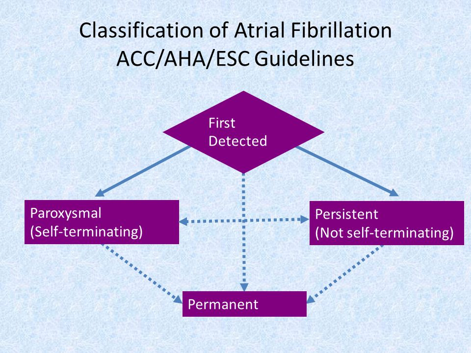 Classification of Atrial Fibrillation ACC/AHA/ESC Guidelines