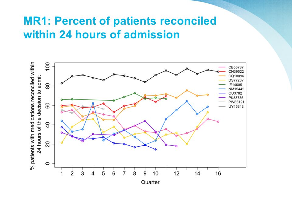 MR1: Percent of patients reconciled within 24 hours of admission