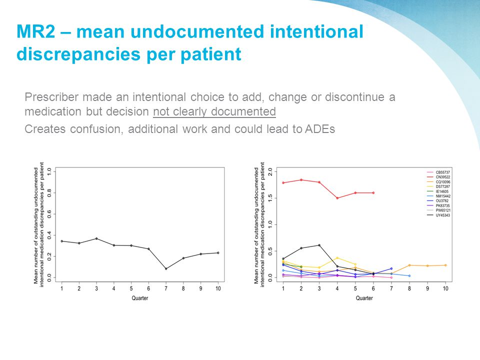 MR2 – mean undocumented intentional discrepancies per patient