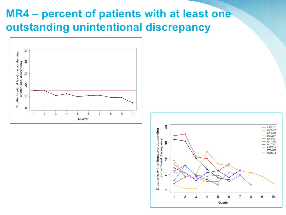 MR4 – percent of patients with at least one outstanding unintentional discrepancy