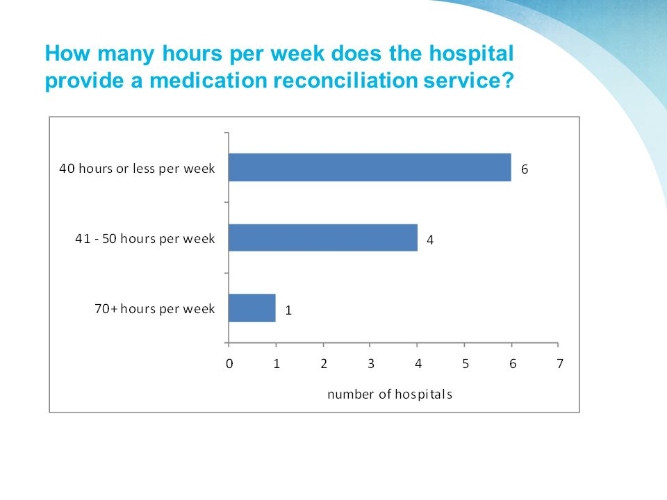 How many hours per week does the hospital provide a medication reconciliation service