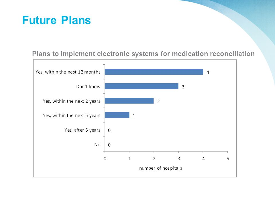 Future Plans Plans to implement electronic systems for medication reconciliation