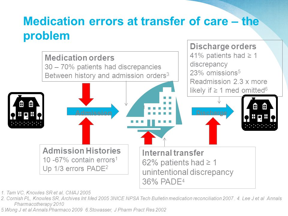 Medication errors at transfer of care – the problem