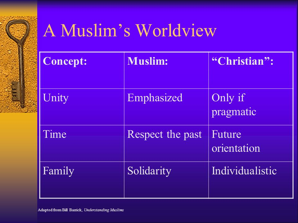A Muslim's Worldview Concept: Muslim: Christian : Unity Emphasized