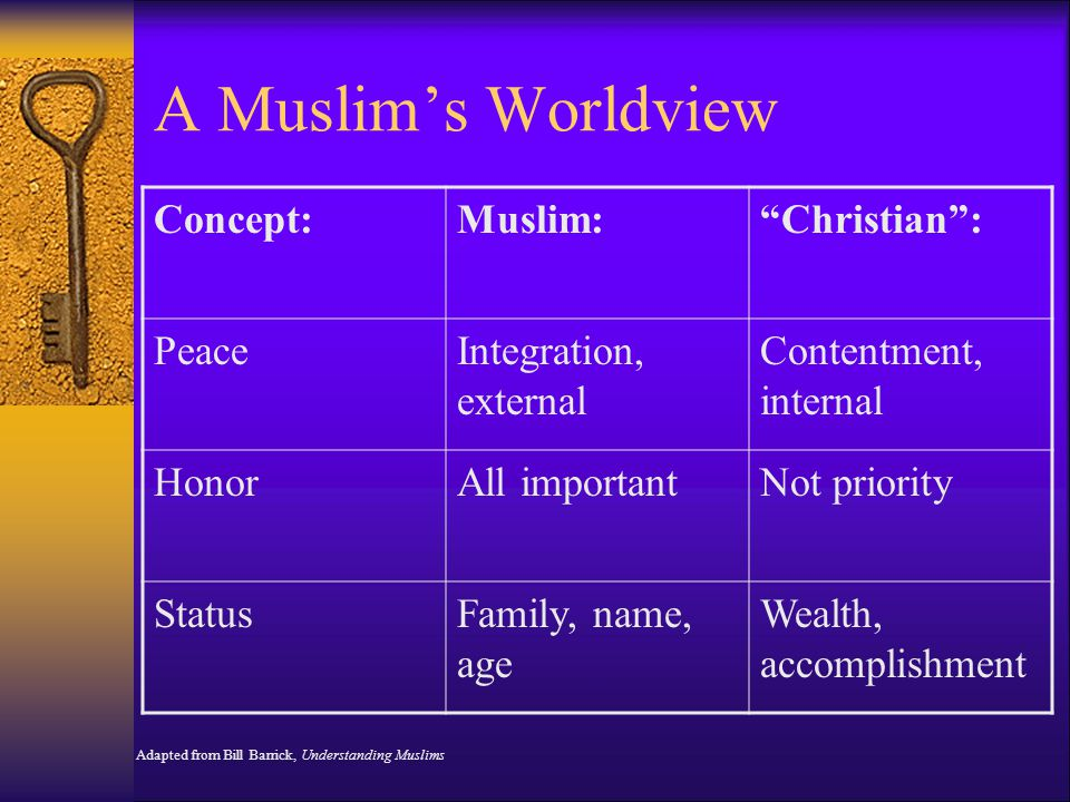 A Muslim's Worldview Concept: Muslim: Christian : Peace