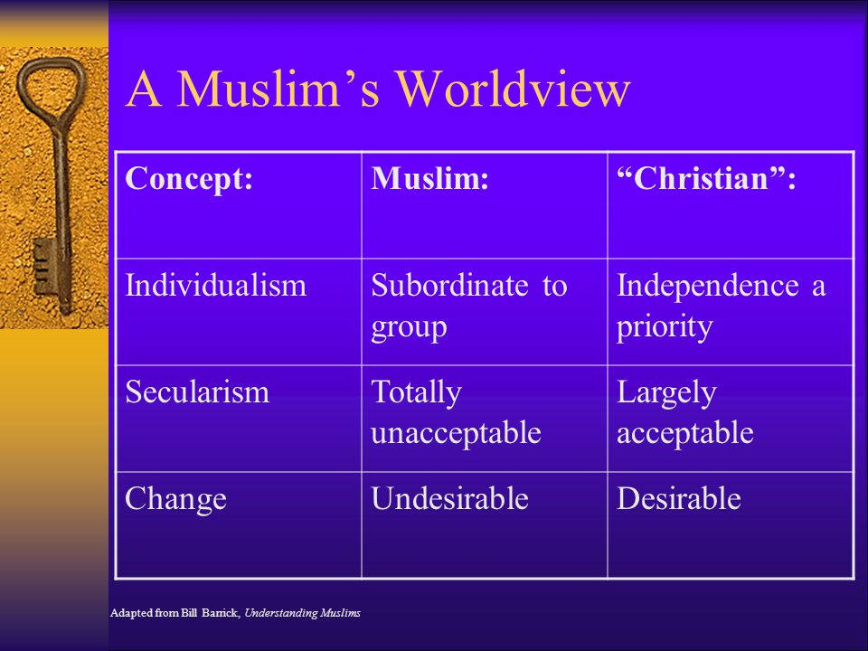 A Muslim's Worldview Concept: Muslim: Christian : Individualism
