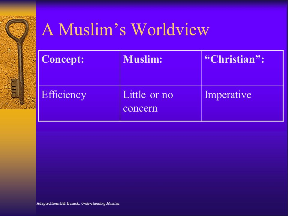A Muslim's Worldview Concept: Muslim: Christian : Efficiency