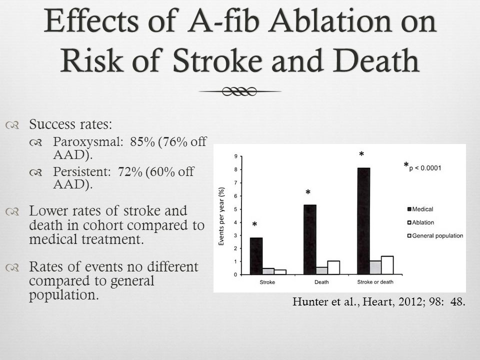 Effects of A-fib Ablation on Risk of Stroke and Death
