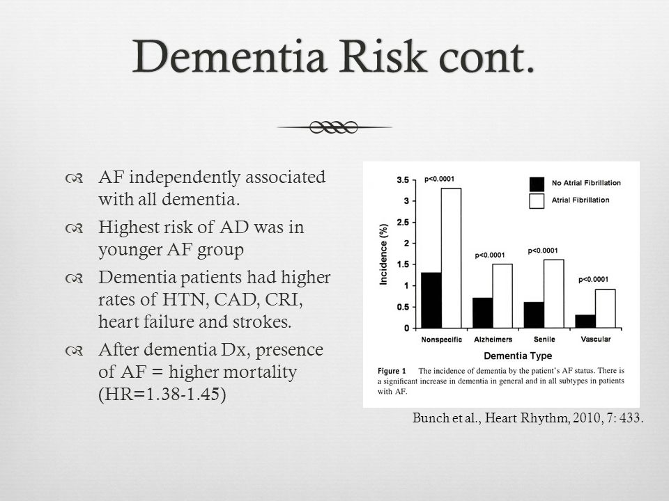 Dementia Risk cont. AF independently associated with all dementia.