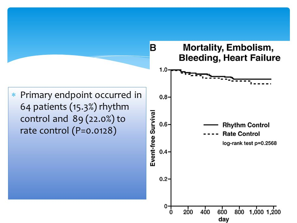 Primary endpoint occurred in 64 patients (15
