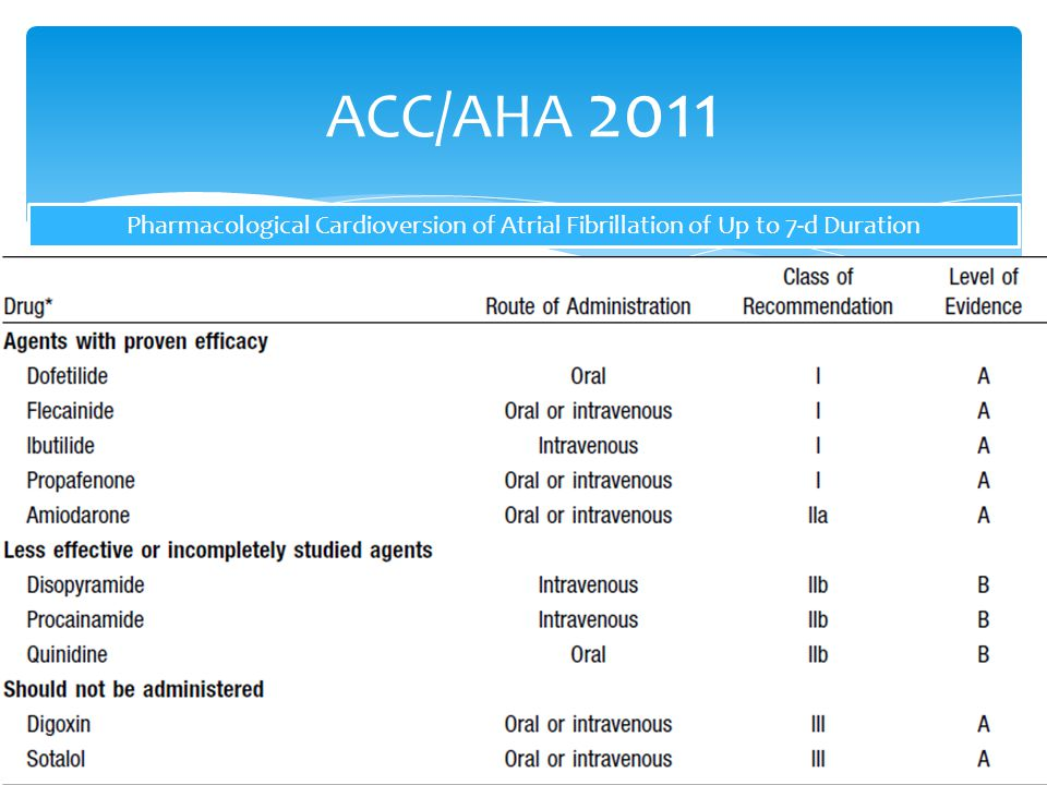 ACC/AHA 2011 Pharmacological Cardioversion of Atrial Fibrillation of Up to 7-d Duration